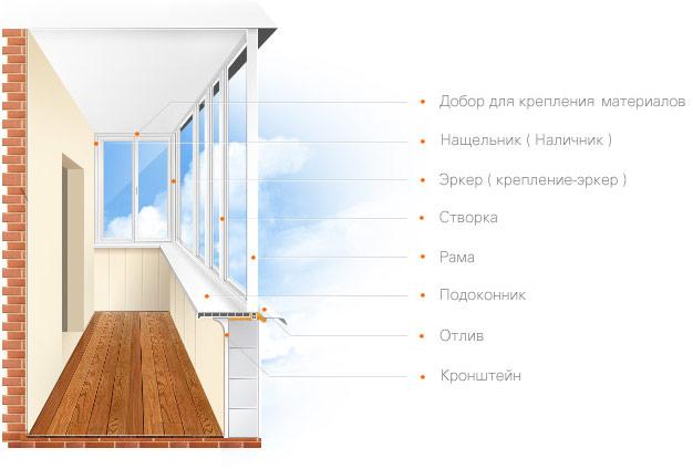 Вы можете заказать теплое или холодное остекление.  Если парапет вашего балкона сильно узкий возможно вам понадобится...