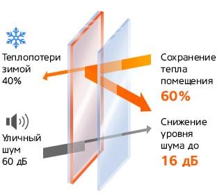 Энергосберегающее тепло для деревянных окон от нашей компании