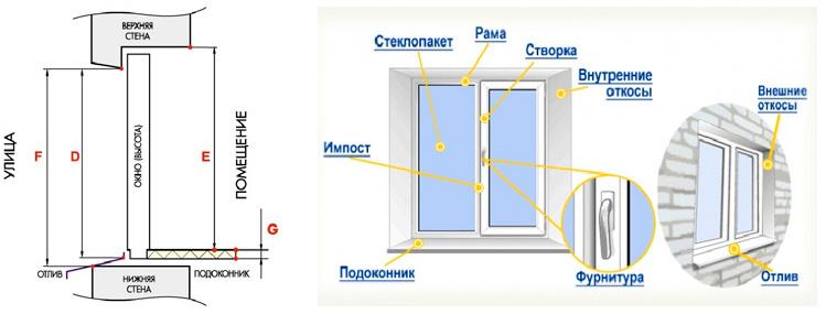Окна Трайв - Двери, жалюзи, окна ПВХ и роллеты в Санкт 70