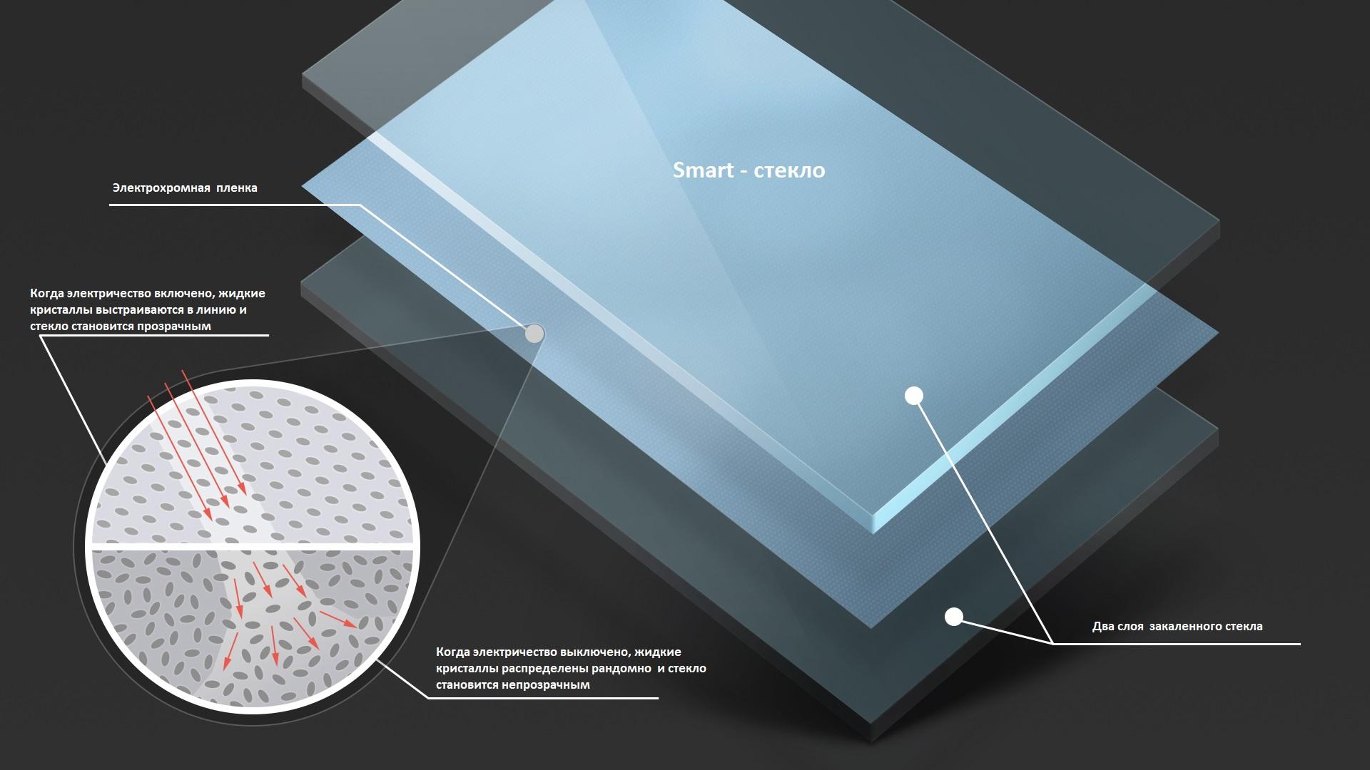 схема стекла с изменяемой прозрачностью